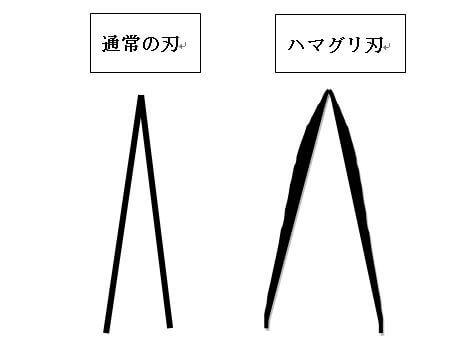ハマグリ刃
